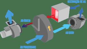 Como funciona um desumidificador de ar